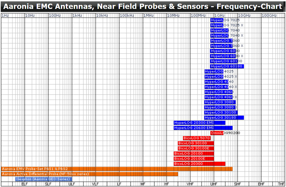 Aaronia Antennas Near Field Probes and Sensors Frequency Chart