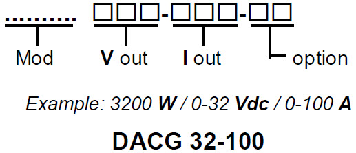 DANA DAC Series Linear Continuous Current Generator Order Example