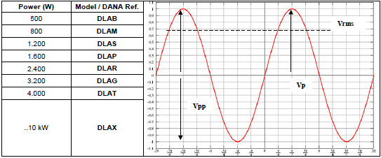 DANA Linear Amplifier Output Values of different configuration