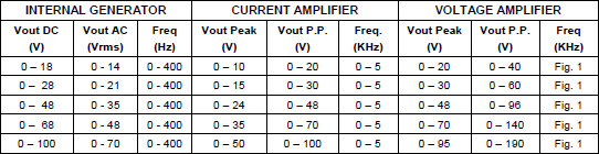 DANA Linear Amplifier Output Values of different configurations 2