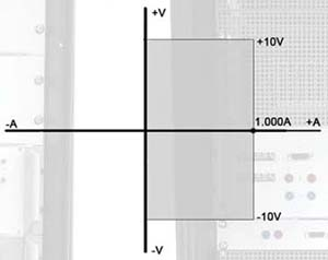 DANA Voltage - Current Diagram for DAX 10-1000 Linear Power Supply for Super Conducting Coils