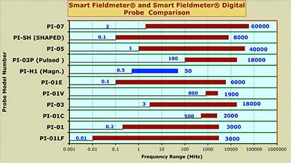 images/EMC Test Design/EMC Test Design Smart Fieldmeter and Smart Fieldmeter Digital Probe Comparison Chart