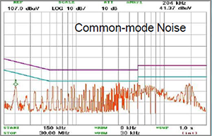 EMCIS EMI Analyzer EA-2100 Noise Analysis Common Mode Noise Chart