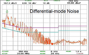 EMCIS EMI Analyzer EA-2100 Noise Analysis Differential Mode Noise Chart