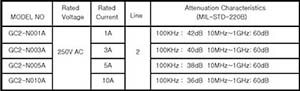 EMCIS GC Series EMI Filters Attenuattion Characteristics