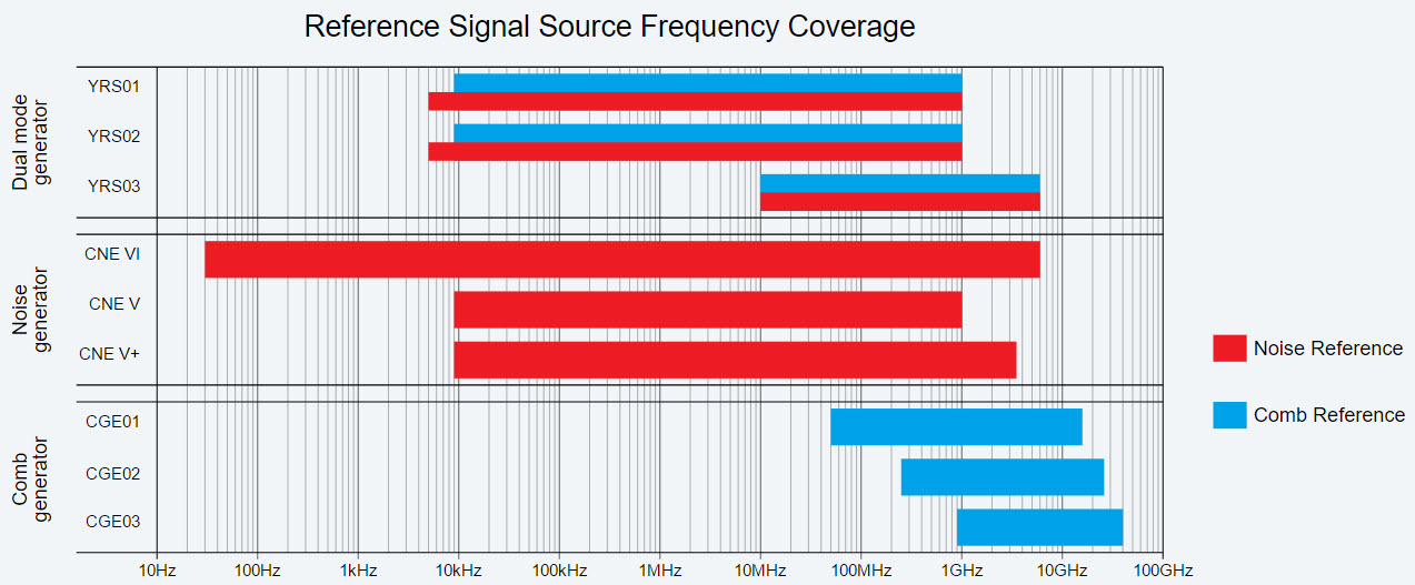 York EMC Services Reference Signal Frequency Coverage