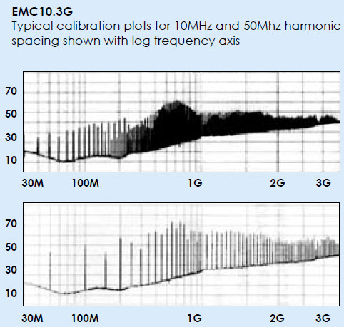 Laplace Instruments EMC103G Typical Calibration Plots