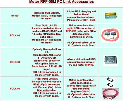EMC-Test-Design-Meter-RFP-05M-PC-Link-Accessories