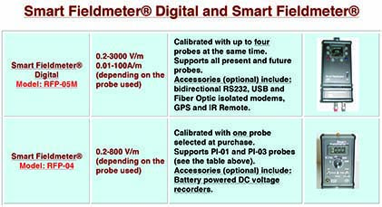 EMC-Test-Design-Smart-Fieldmeter-Digital-and-Smart-Fieldmeters