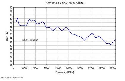 BBV 9718 B - Microwave Broadband Preamplifier Chart