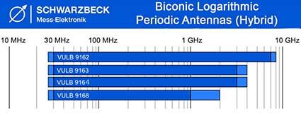 Schwarzbeck Biconic Logarithmic Periodic Antennas - Hybrid - Antenna Family
