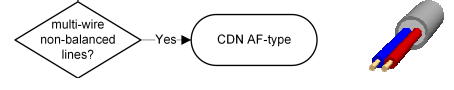 Schwarzbeck CDN Selection Chart - AF-Type