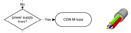 Schwarzbeck CDN Selection Chart - M-Type