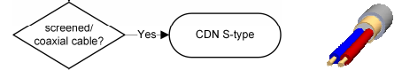 Schwarzbeck CDN Selection Chart - S-Type
