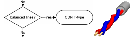 Schwarzbeck CDN Selection Chart - T-Type