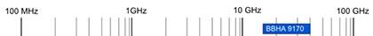Schwarzbeck Double Ridged Broadband Horn Antenna Family - BBHA 9170
