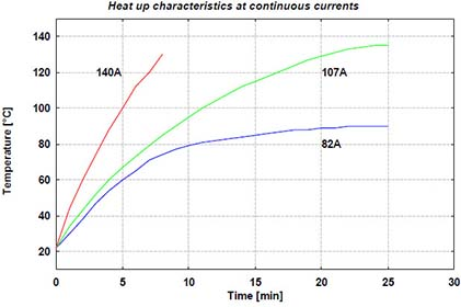 Schwarzbeck Toyota LISN Heat up characteristics at continuous currents
