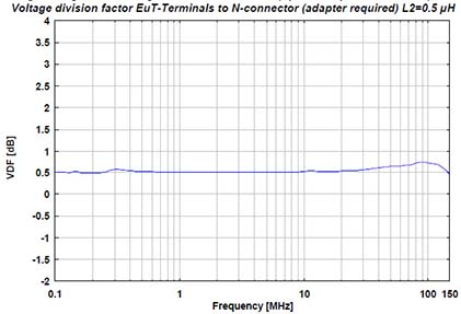 Schwarzbeck Toyota LISN Voltage division factor EuT-Terminals to N-connector