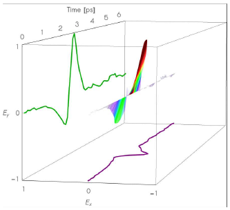 KAPTEOS_SAS_E-field vector in time-domain to sub-msec time scale
