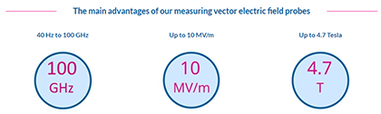 KAPTEOS_SAS_The main advantages of our measuring vector electric field probes
