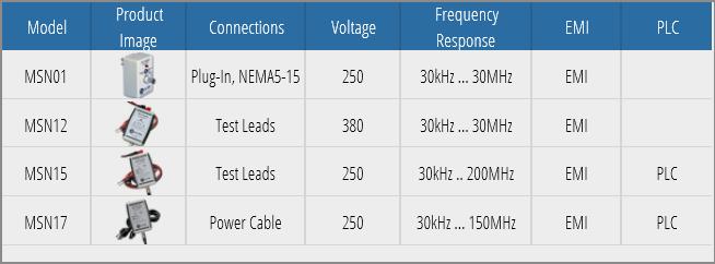 OnFILTER Power Line EMI/PLC Adapter Matrix