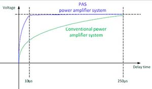 Spitzenberger Spies Stability of the Power Amplifier Output Signal for PHIL